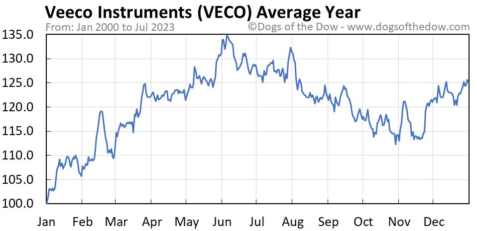 VECO average year chart