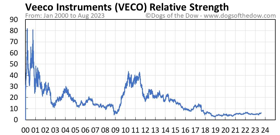 VECO relative strength chart