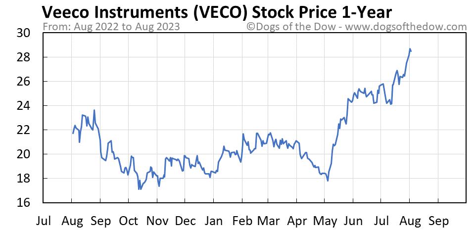 VECO 1-year stock price chart