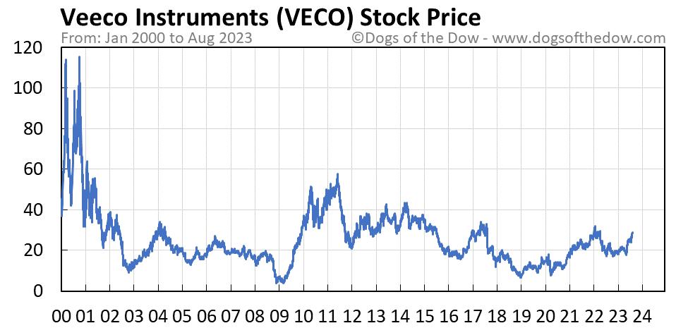 VECO stock price chart
