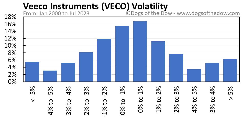 VECO volatility chart