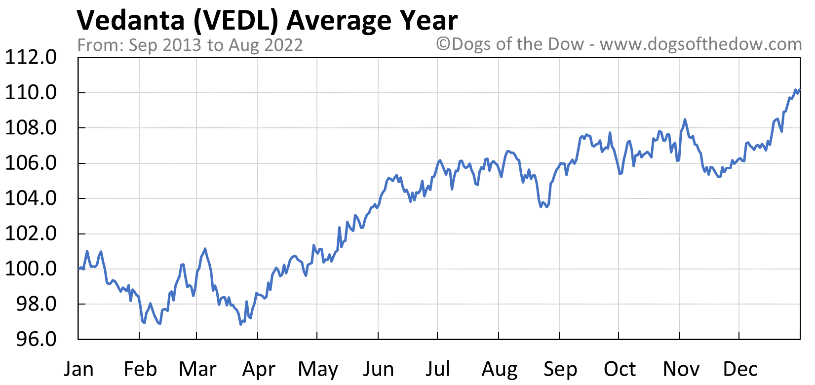 VEDL average year chart