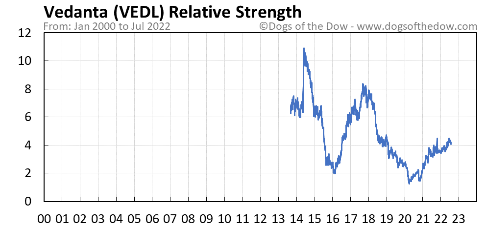 VEDL relative strength chart