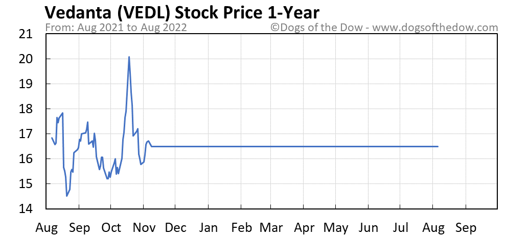 VEDL 1-year stock price chart