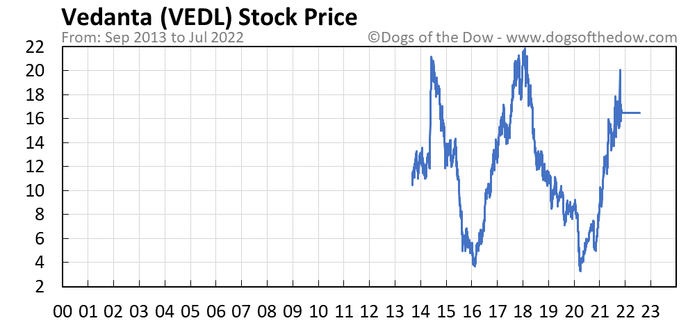 VEDL stock price chart
