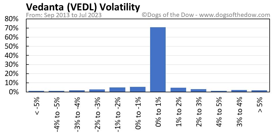 VEDL volatility chart