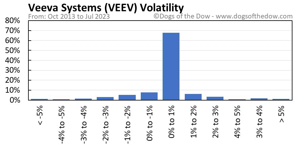 VEEV volatility chart