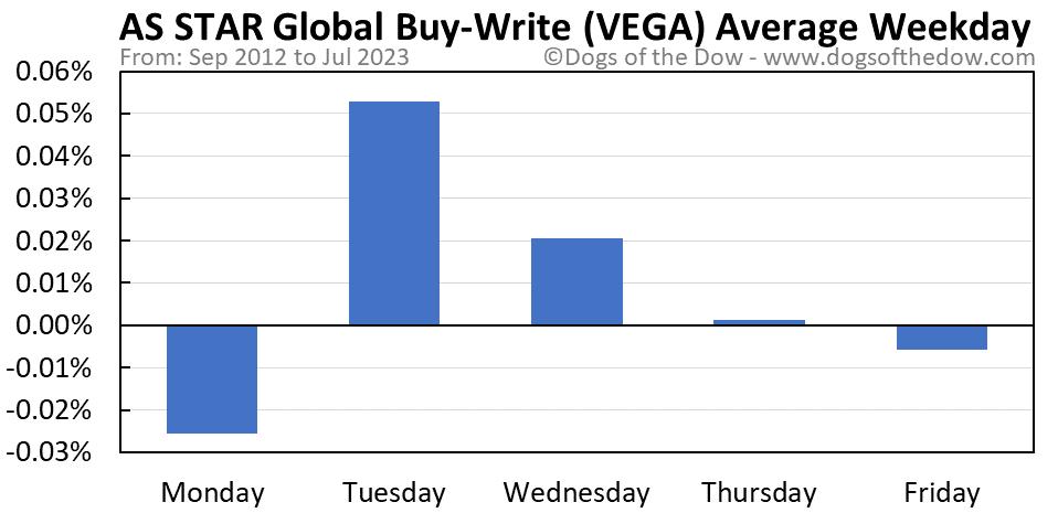 VEGA average weekday chart