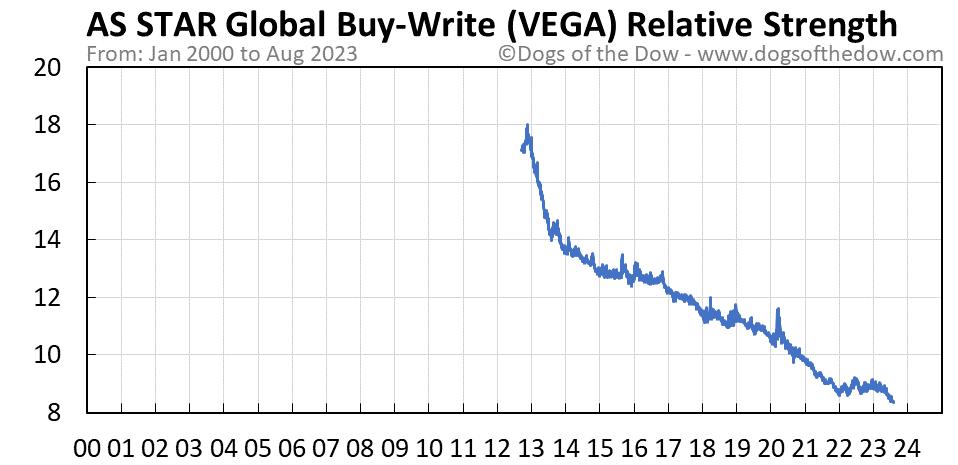 VEGA relative strength chart