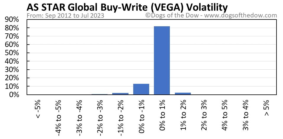 VEGA volatility chart