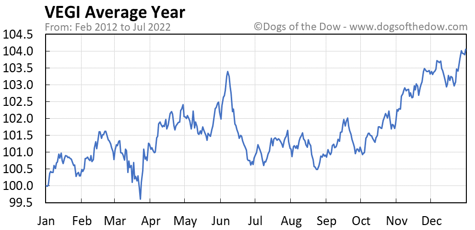 VEGI average year chart