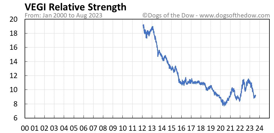 VEGI relative strength chart