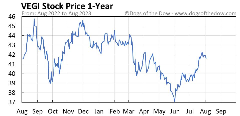 VEGI 1-year stock price chart