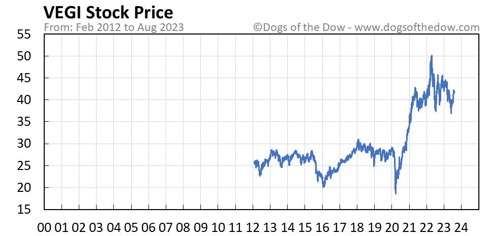 VEGI stock price chart