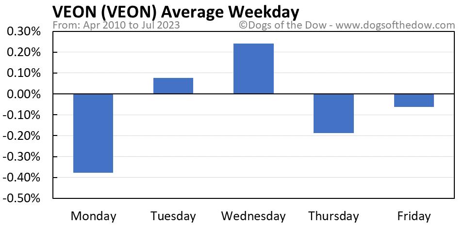 VEON average weekday chart