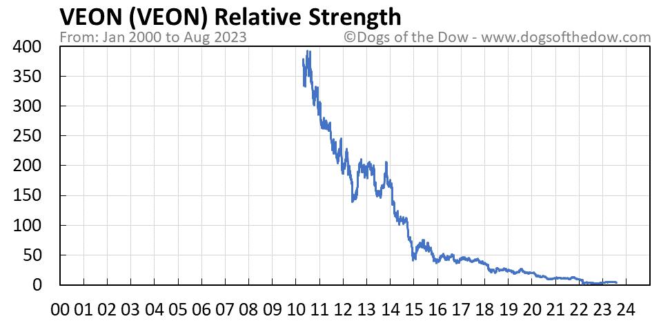 VEON relative strength chart