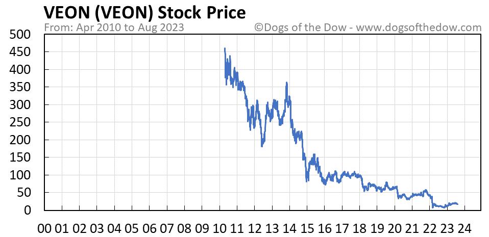 VEON stock price chart