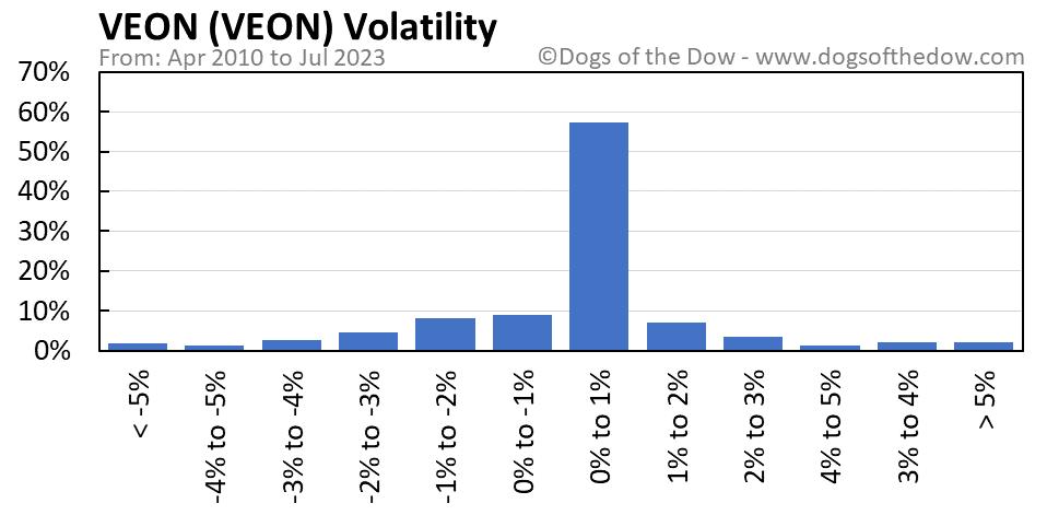VEON volatility chart