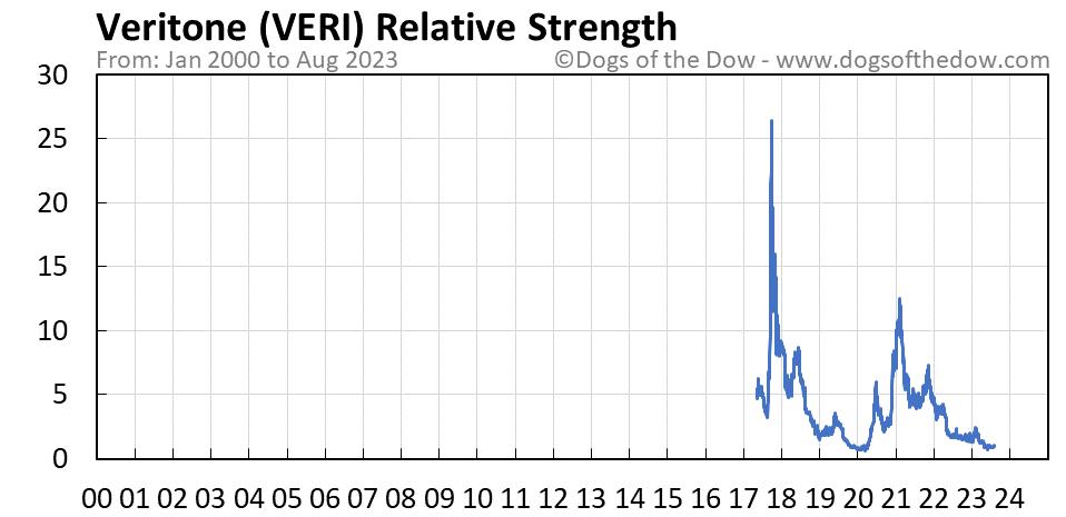 VERI relative strength chart