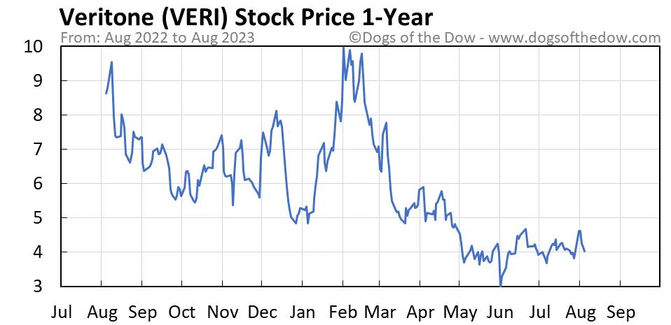 VERI 1-year stock price chart