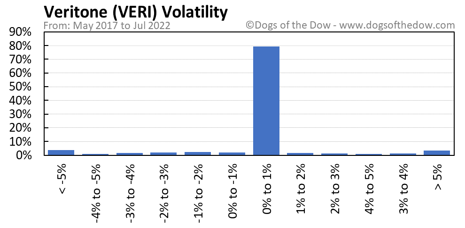 VERI volatility chart