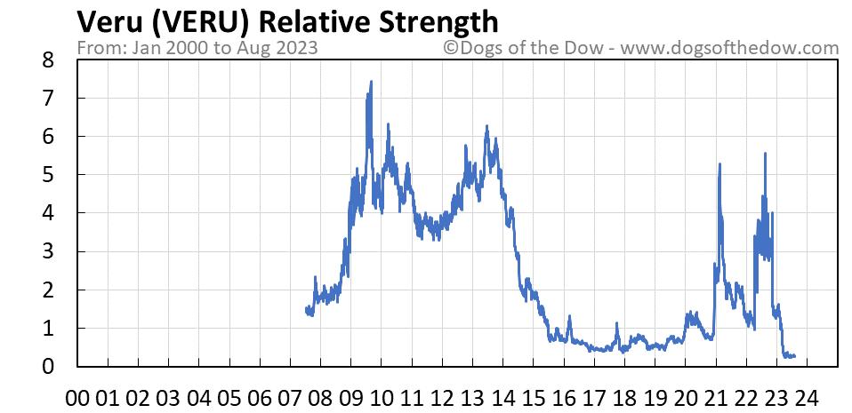 VERU relative strength chart