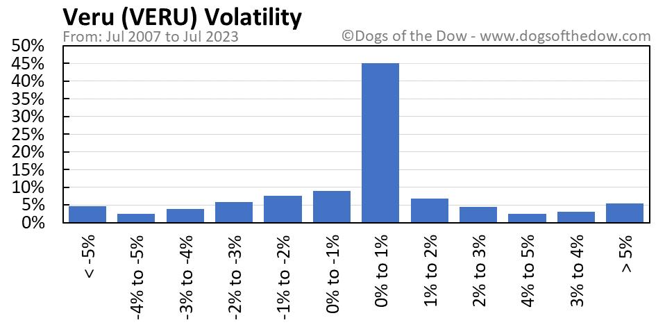 VERU volatility chart