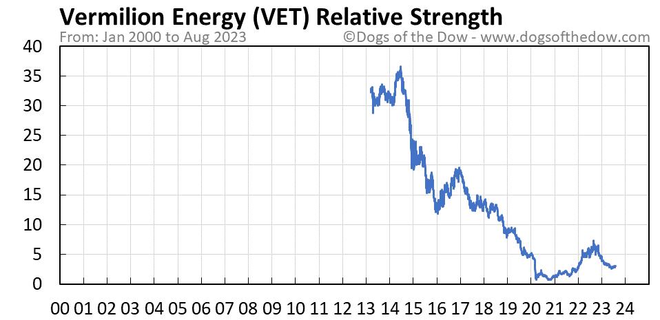 VET relative strength chart