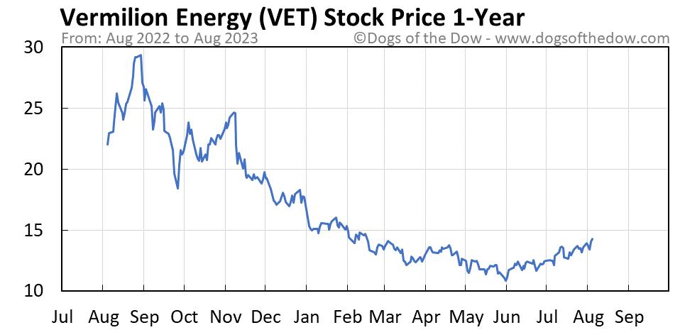 VET 1-year stock price chart