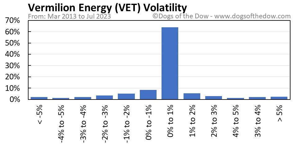 VET volatility chart