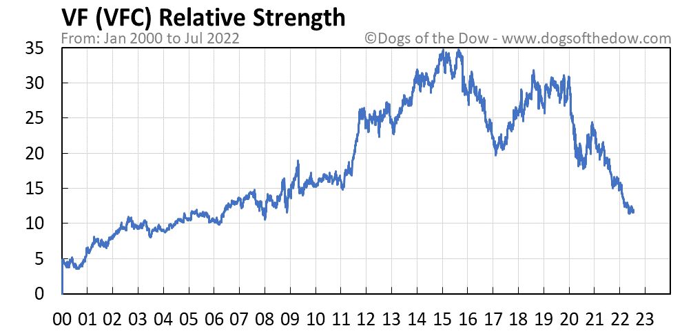 VFC relative strength chart