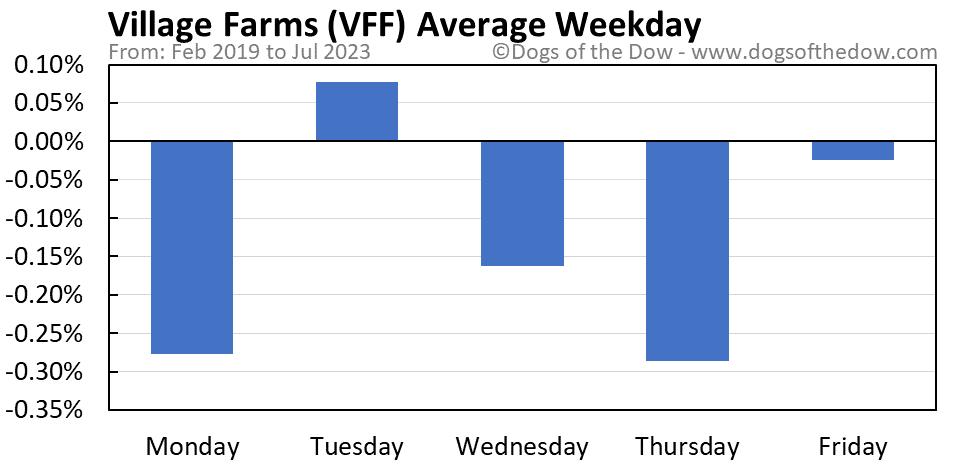 VFF average weekday chart