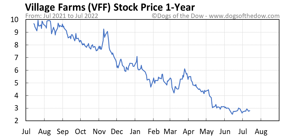 VFF 1-year stock price chart