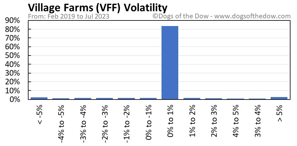 VFF volatility chart