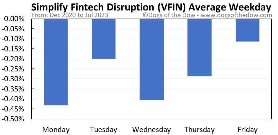 VFIN average weekday chart