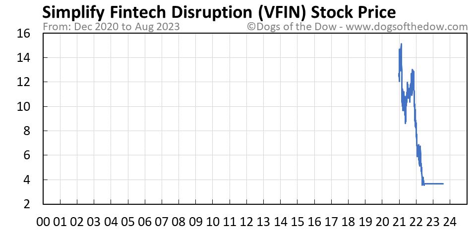 VFIN stock price chart