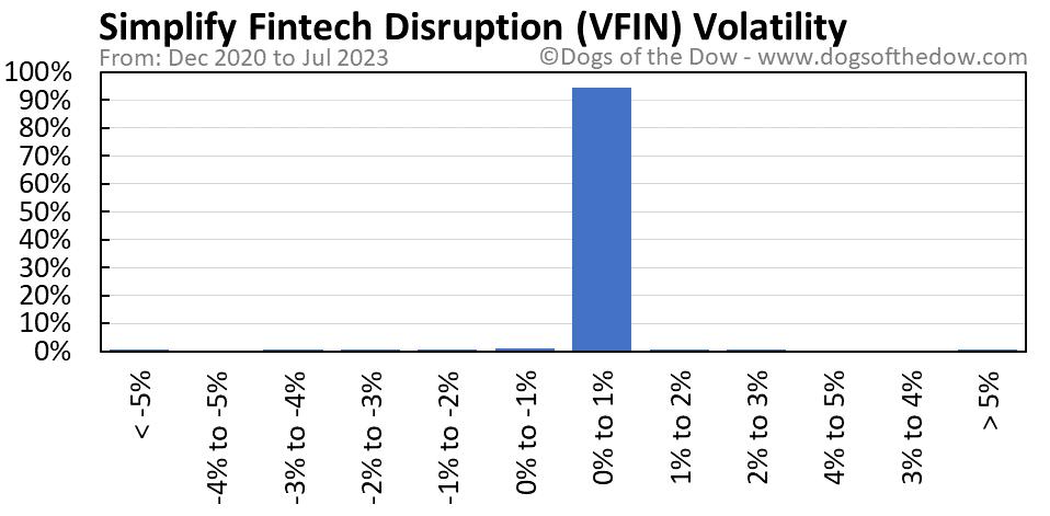 VFIN volatility chart