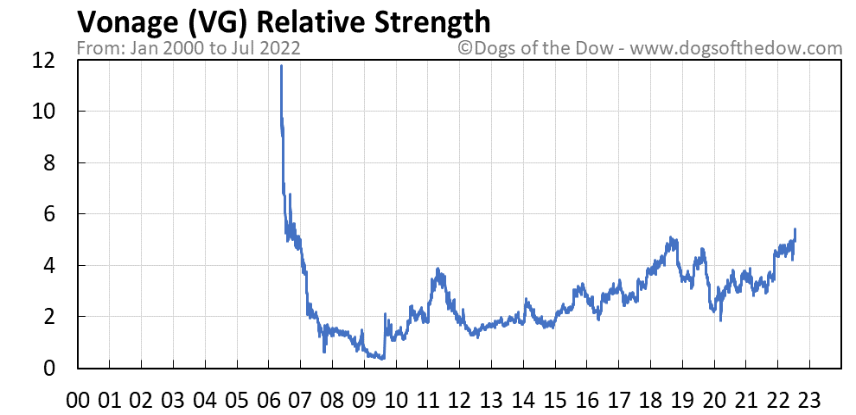 VG relative strength chart