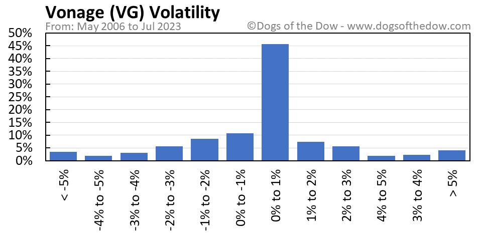 VG volatility chart