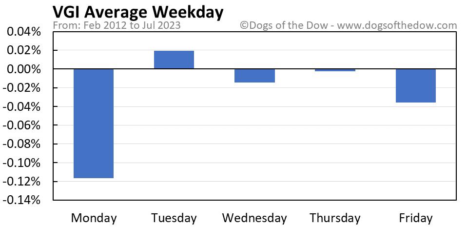 VGI average weekday chart