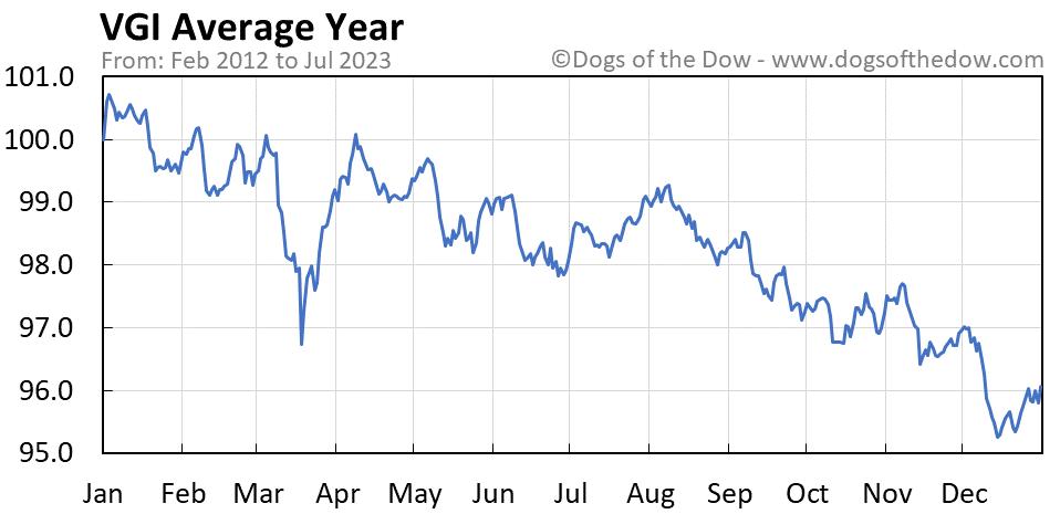 VGI average year chart