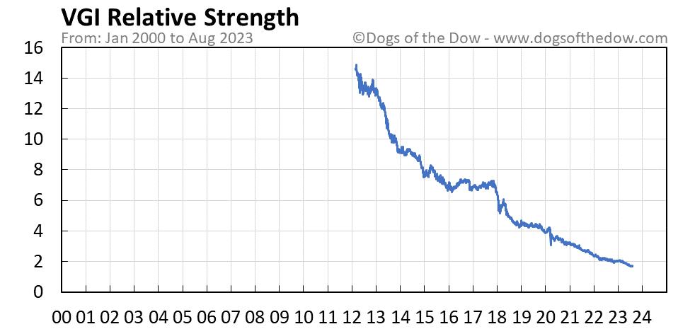 VGI relative strength chart