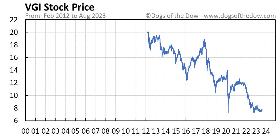 VGI stock price chart