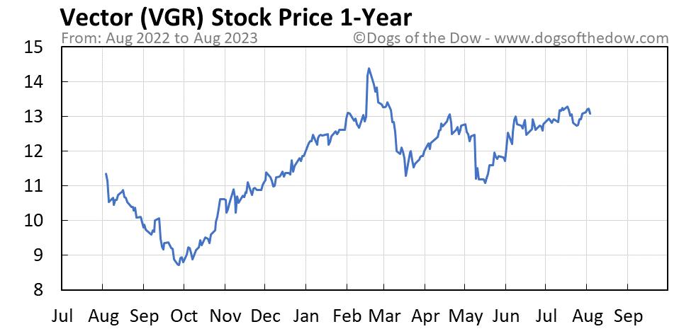 VGR 1-year stock price chart