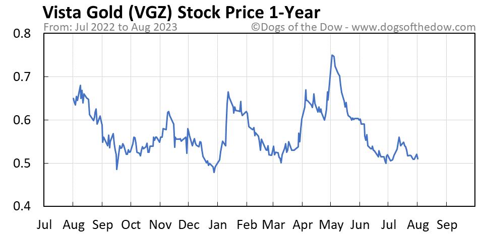 VGZ 1-year stock price chart