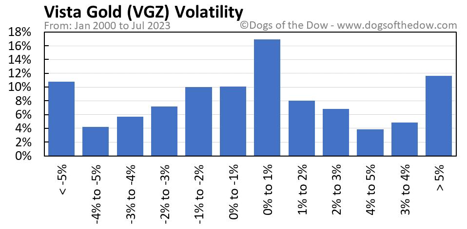 VGZ volatility chart