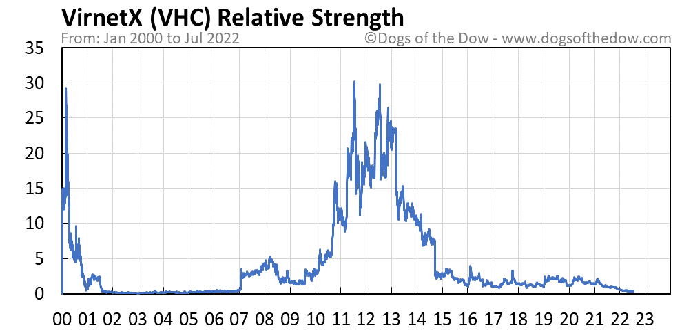 VHC relative strength chart