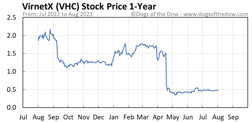 VHC 1-year stock price chart