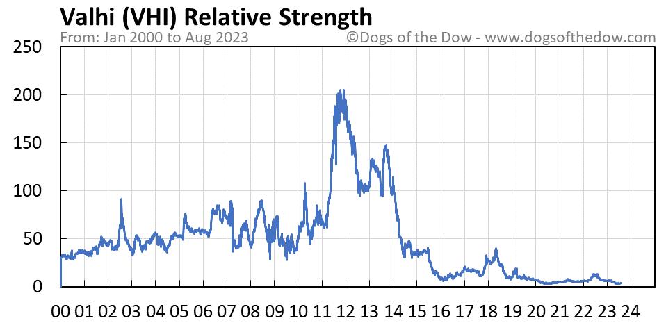 VHI relative strength chart