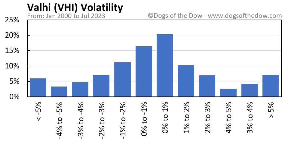 VHI volatility chart